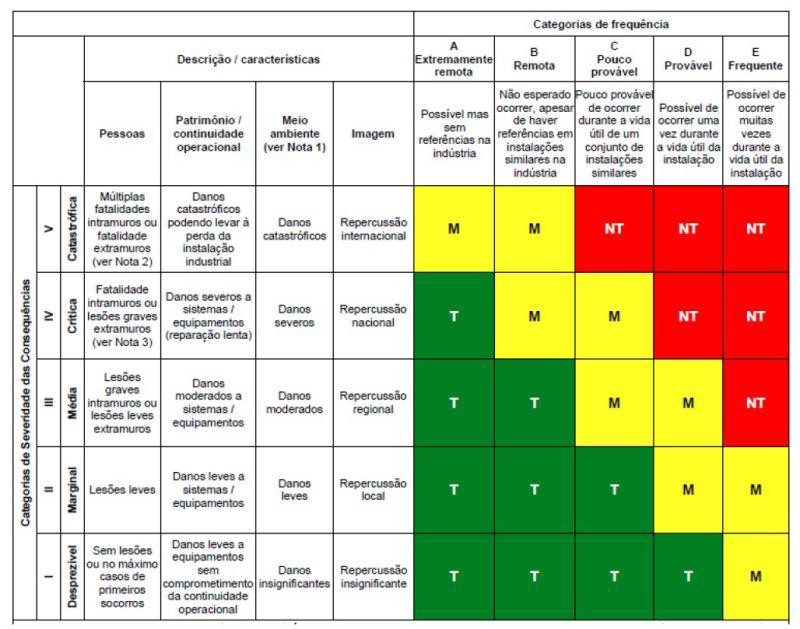 Estudo de análise de risco